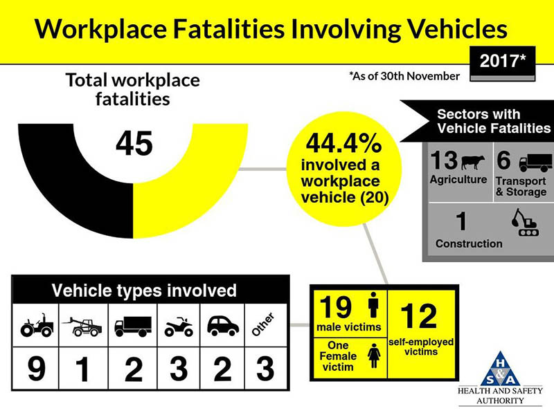 HSA set to target work-related vehicle safety