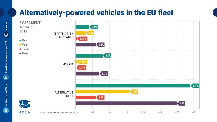 '100-fold increase' in zero-emission trucks needed to meet EU goals