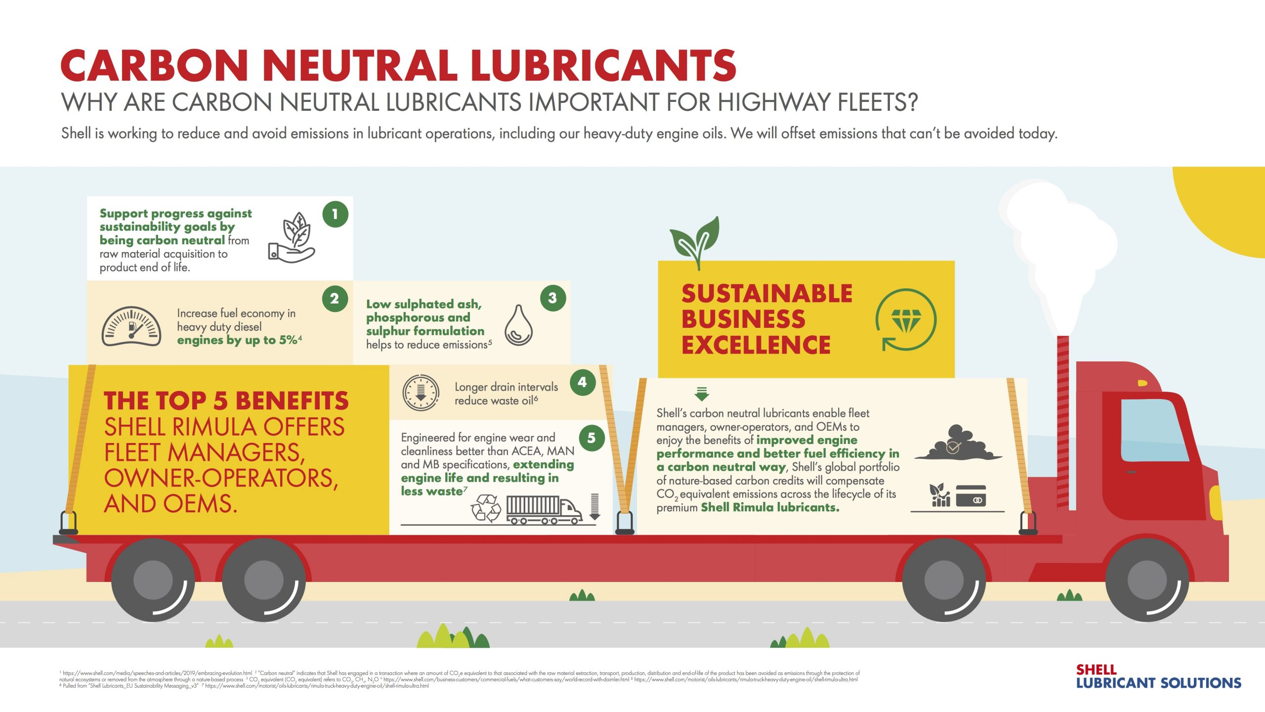 Shell rimula heavy-duty diesel engine oils now carbon neutral